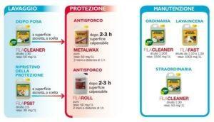 Pulizia e protezione pavimenti in resina
