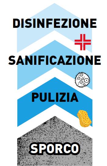 Definizione pulizia sanificazione disinfezione