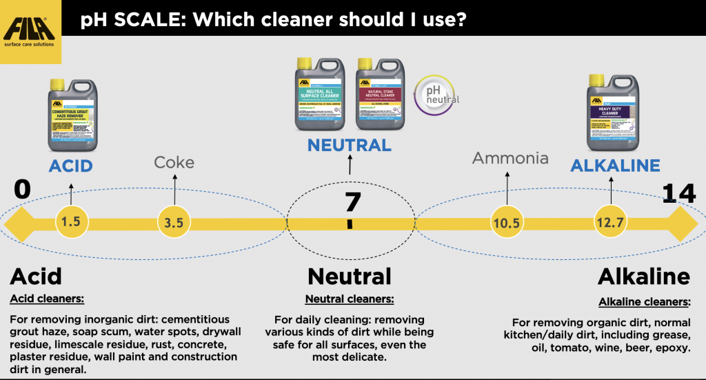 ph neutral cleaners